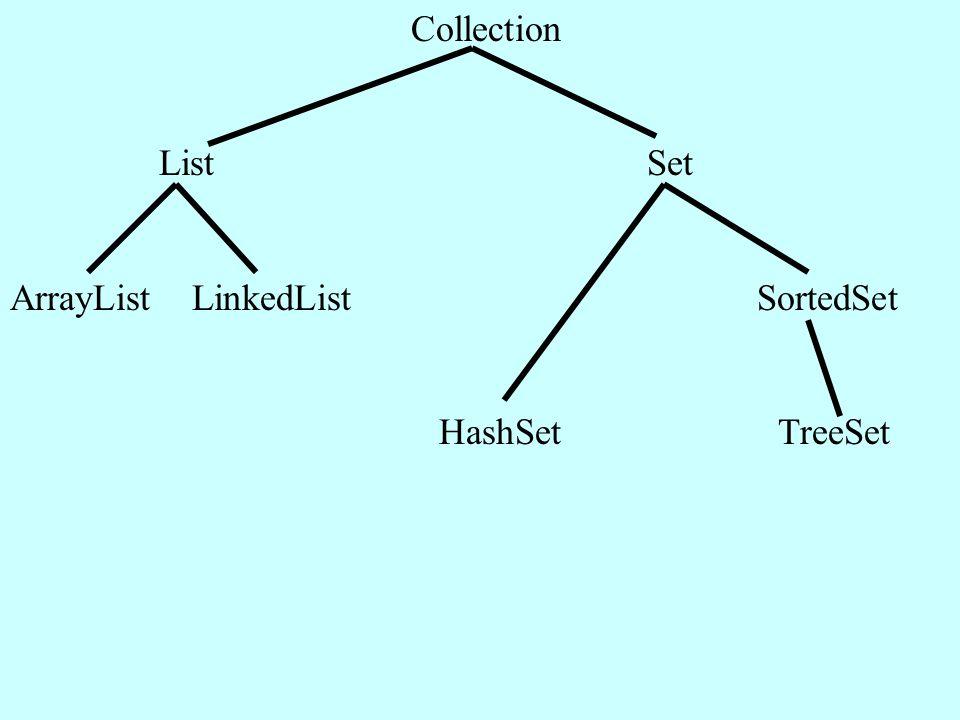 Collection List Set ArrayList LinkedList SortedSet HashSet TreeSet