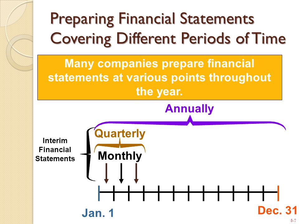5-7 Monthly Quarterly Jan. 1 Dec. 31 Annually Many companies prepare financial statements at various points throughout the year. Interim Financial Sta