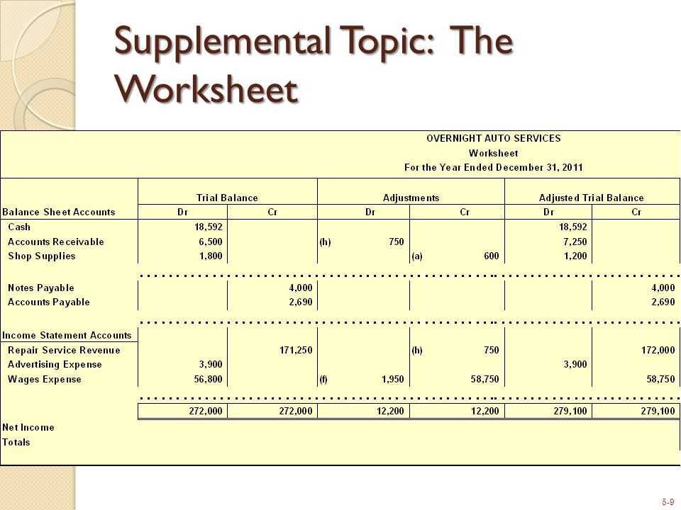 5-9 Supplemental Topic: The Worksheet