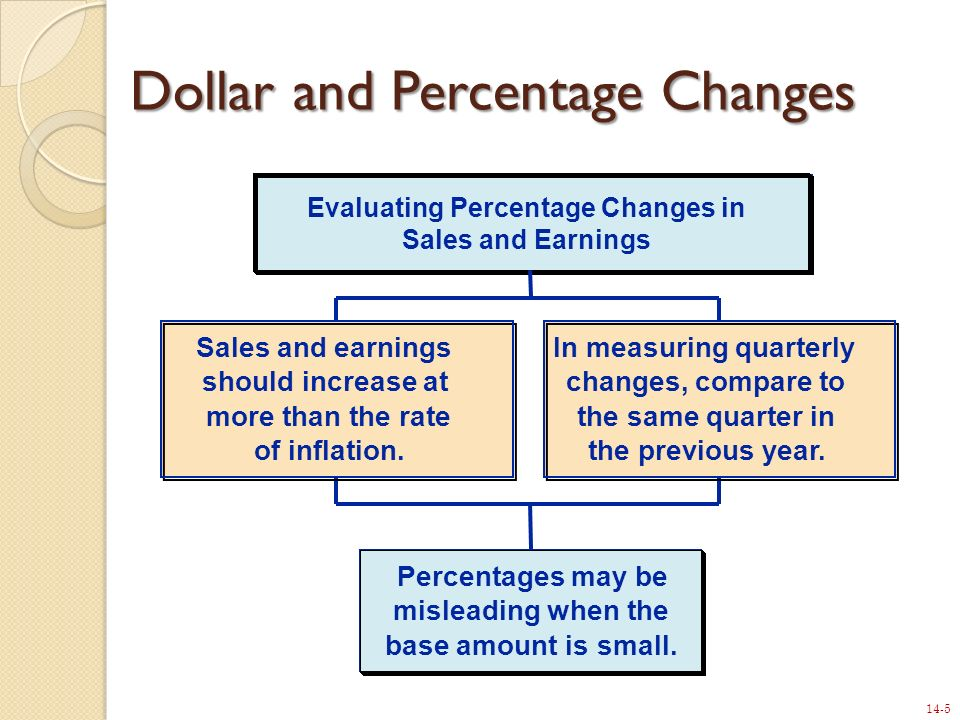 14-5 Dollar and Percentage Changes Sales and earnings should increase at more than the rate of inflation. In measuring quarterly changes, compare to t