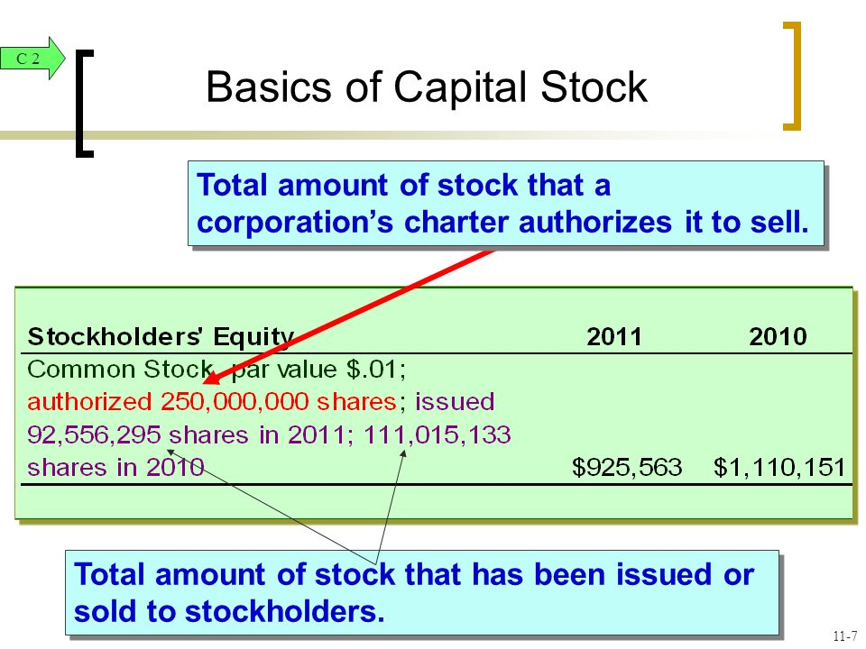 Basics of Capital Stock Total amount of stock that a corporations charter authorizes it to sell.