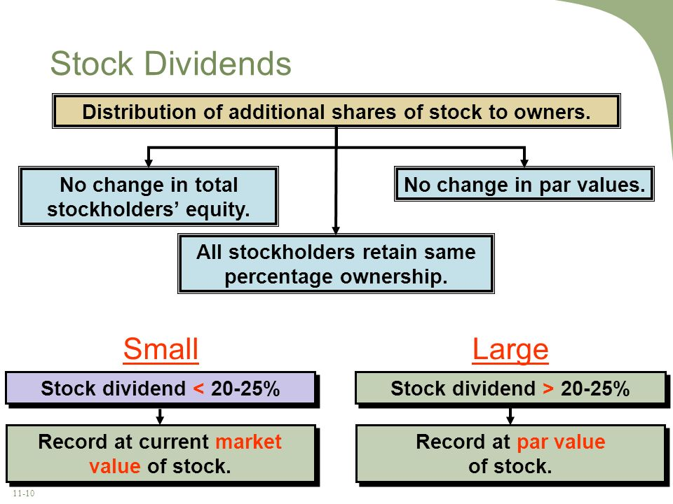 11-10 Stock Dividends Distribution of additional shares of stock to owners. No change in total stockholders equity. All stockholders retain same perce