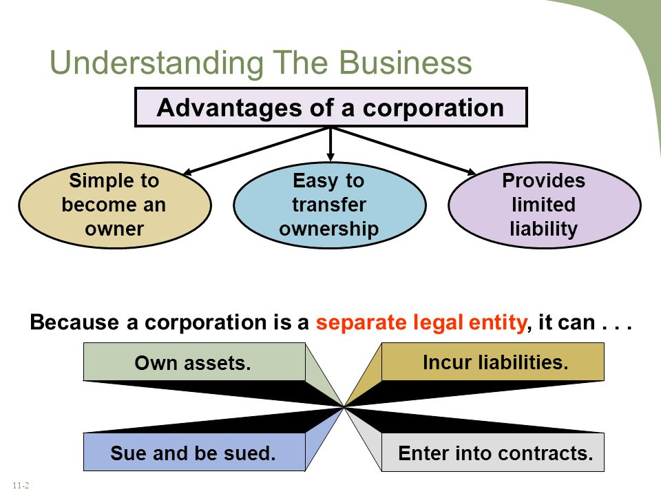 11-2 Understanding The Business Simple to become an owner Easy to transfer ownership Provides limited liability Advantages of a corporation Because a
