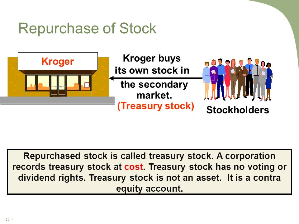 11-7 Repurchase of Stock Kroger buys its own stock in the secondary market. (Treasury stock) Stockholders Kroger Repurchased stock is called treasury