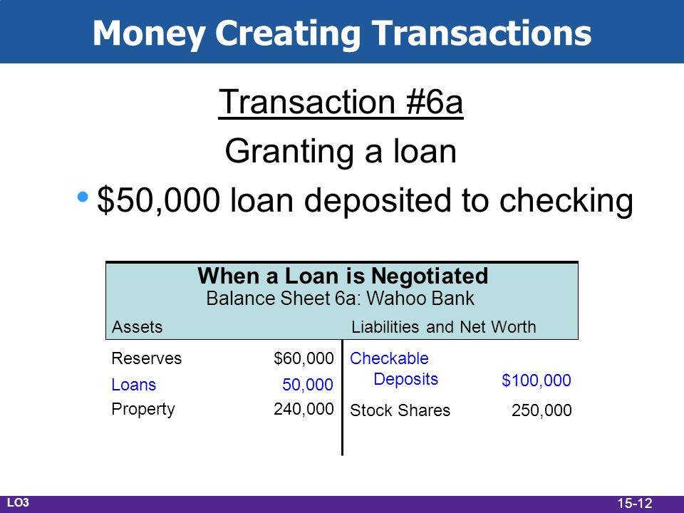 15-12 Money Creating Transactions Transaction #6a Granting a loan $50,000 loan deposited to checking AssetsLiabilities and Net Worth When a Loan is Negotiated Balance Sheet 6a: Wahoo Bank Checkable Deposits $100,000 Property240,000 Stock Shares250,000 Reserves$60,000 Loans50,000 LO3