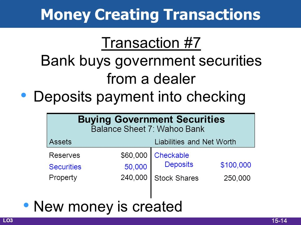 15-14 Money Creating Transactions Transaction #7 Bank buys government securities from a dealer Deposits payment into checking AssetsLiabilities and Net Worth Buying Government Securities Balance Sheet 7: Wahoo Bank Checkable Deposits $100,000 Property240,000 Stock Shares250,000 Reserves$60,000 Securities50,000 New money is created LO3