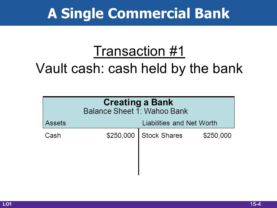 15-4 A Single Commercial Bank Transaction #1 Vault cash: cash held by the bank AssetsLiabilities and Net Worth Creating a Bank Balance Sheet 1: Wahoo Bank Cash$250,000Stock Shares$250,000 LO1