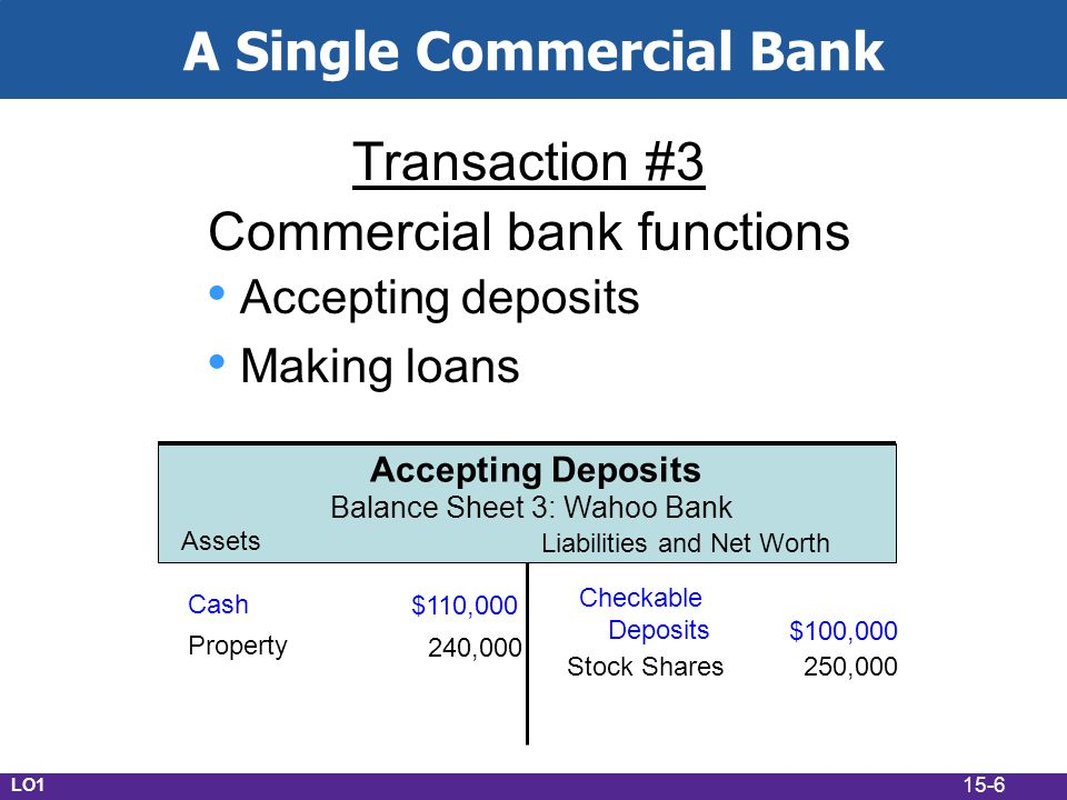 15-6 A Single Commercial Bank Transaction #3 Commercial bank functions Accepting deposits Making loans Assets Liabilities and Net Worth Accepting Deposits Balance Sheet 3: Wahoo Bank Cash $110,000 Checkable Deposits $100,000 Property 240,000 Stock Shares 250,000 LO1
