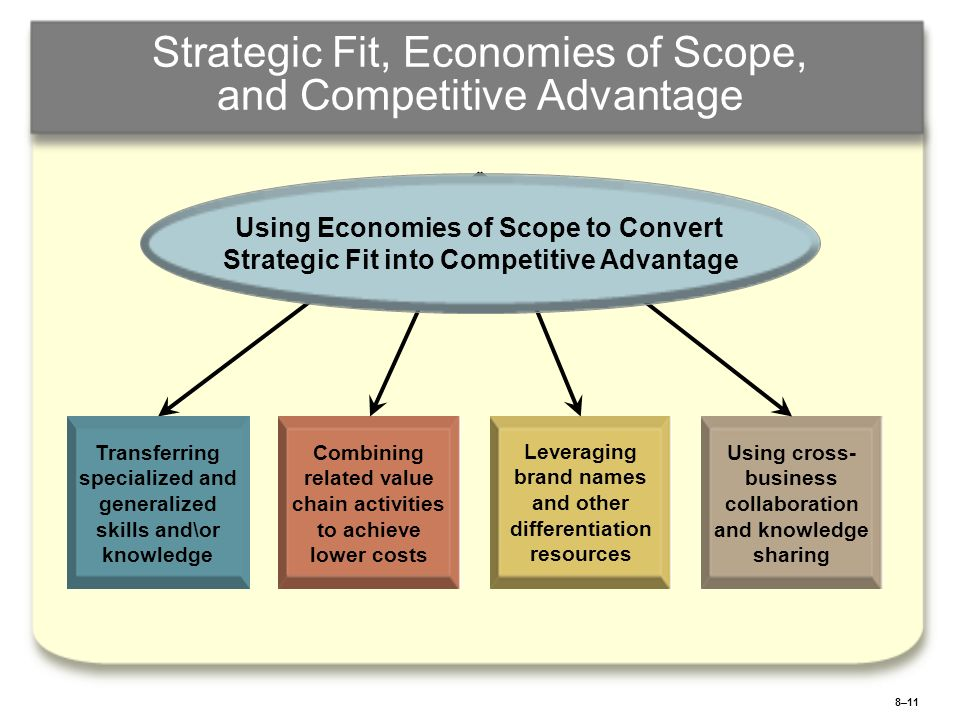 8–11 Strategic Fit, Economies of Scope, and Competitive Advantage Transferring specialized and generalized skills and\or knowledge Combining related v