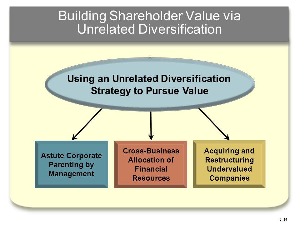 Diversification strategy finance