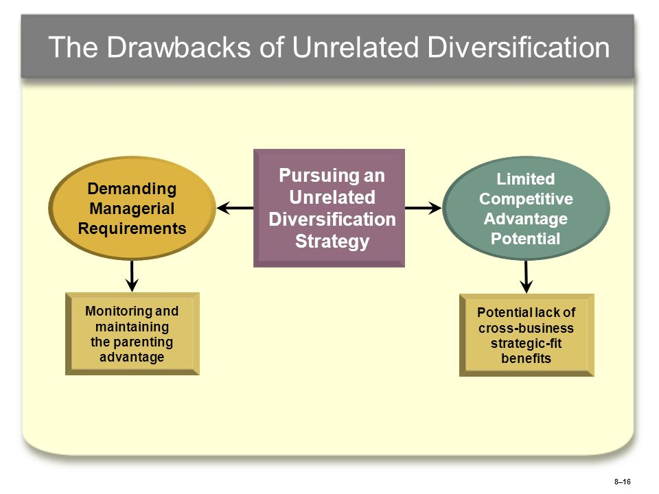 8–16 The Drawbacks of Unrelated Diversification Pursuing an Unrelated Diversification Strategy Limited Competitive Advantage Potential Demanding Manag