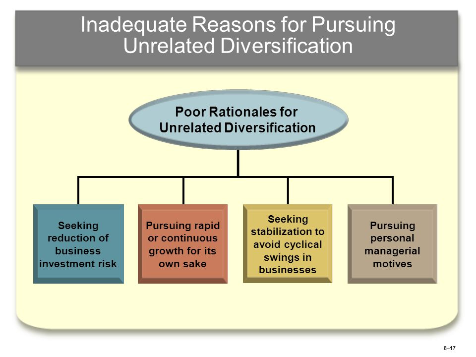 8–17 Inadequate Reasons for Pursuing Unrelated Diversification Seeking reduction of business investment risk Pursuing rapid or continuous growth for i