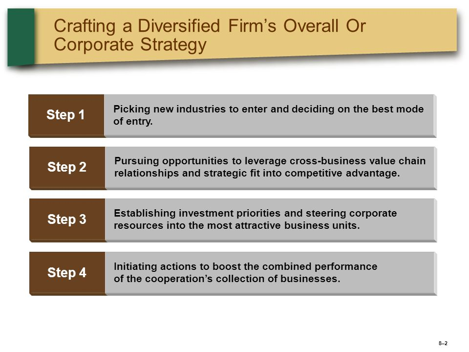 8–28–2 Crafting a Diversified Firms Overall Or Corporate Strategy Step 1 Picking new industries to enter and deciding on the best mode of entry. Step