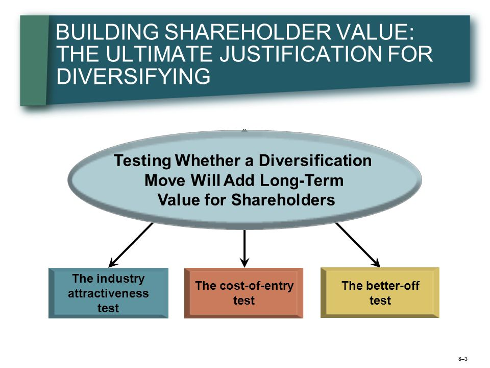 8–38–3 BUILDING SHAREHOLDER VALUE: THE ULTIMATE JUSTIFICATION FOR DIVERSIFYING The industry attractiveness test The cost-of-entry test The better-off