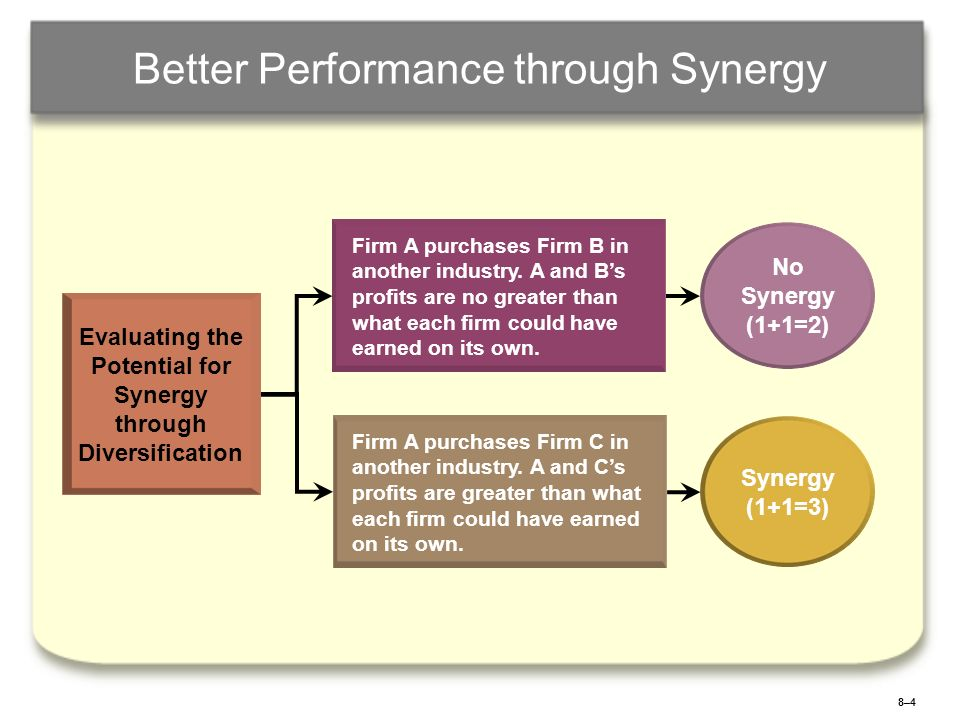 8–48–4 Better Performance through Synergy Evaluating the Potential for Synergy through Diversification Firm A purchases Firm B in another industry. A