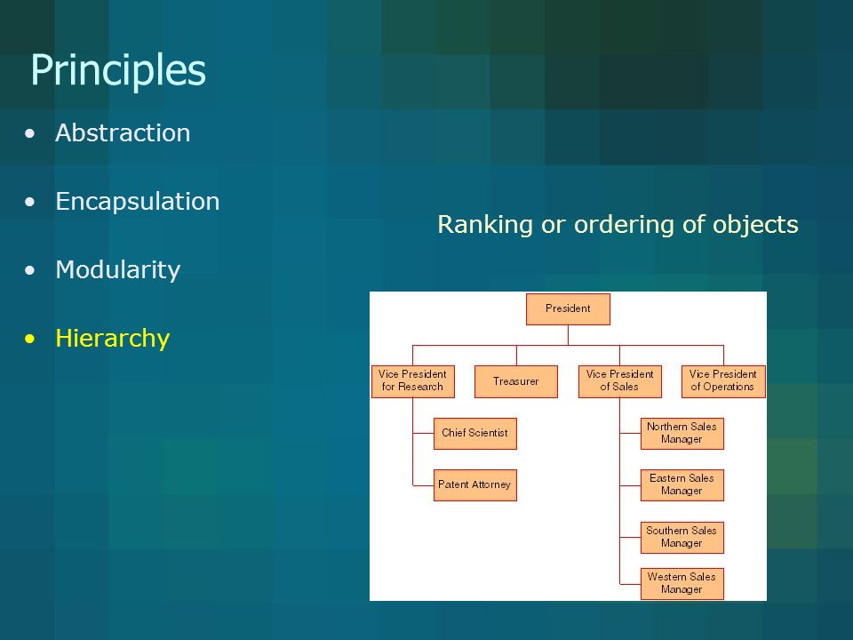 Principles Abstraction Encapsulation Modularity Hierarchy Ranking or ordering of objects