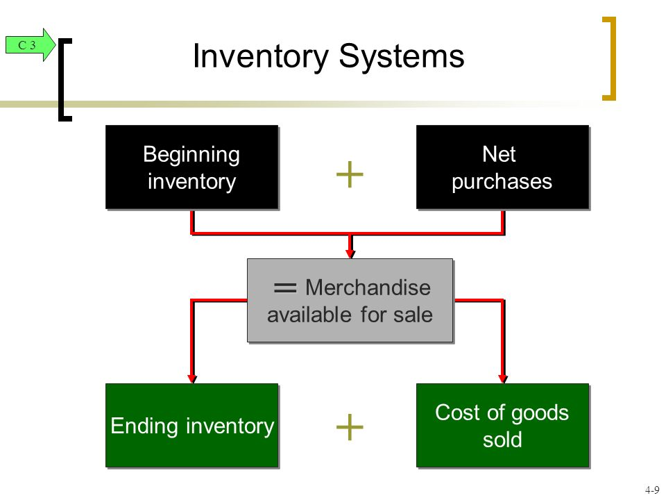 Inventory Systems + + Beginning inventory Net purchases Merchandise available for sale Ending inventory Cost of goods sold = C 3 4-9