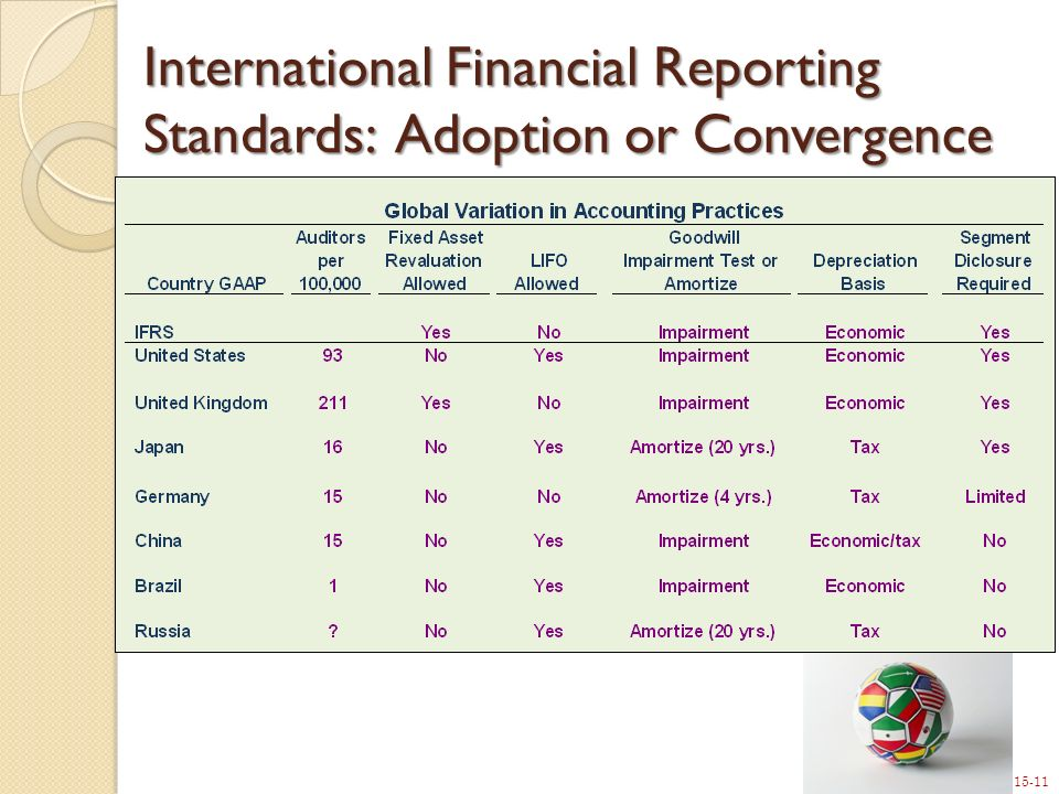 15-11 International Financial Reporting Standards: Adoption or Convergence