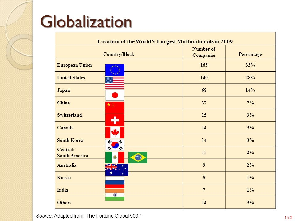 15-4 Globalization Globalization typically progresses through a series of stages that include: 1.Exporting 2.International licensing 3.International joint ventures 4.Wholly owned international subsidiaries 5.Global sourcing.