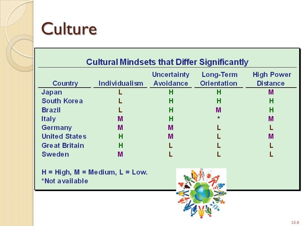 15-8 Culture