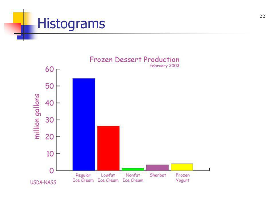 Histograms 22