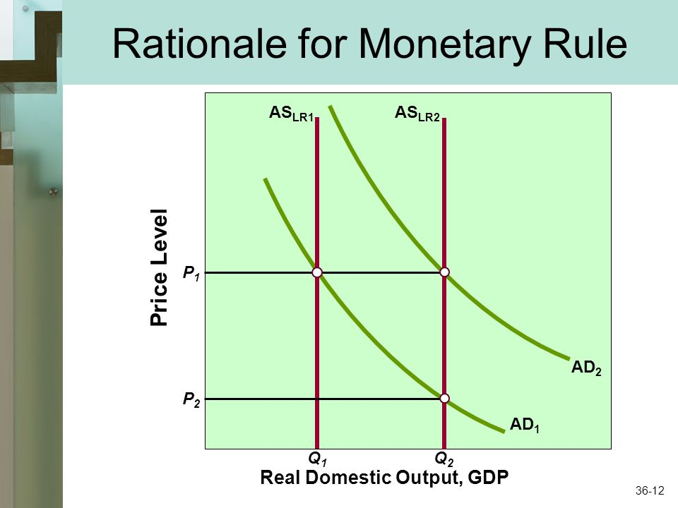 Rationale for Monetary Rule Price Level P1P1 Real Domestic Output, GDP Q1Q1 Q2Q2 P2P2 AS LR1 AS LR2 AD 1 AD 2 36-12