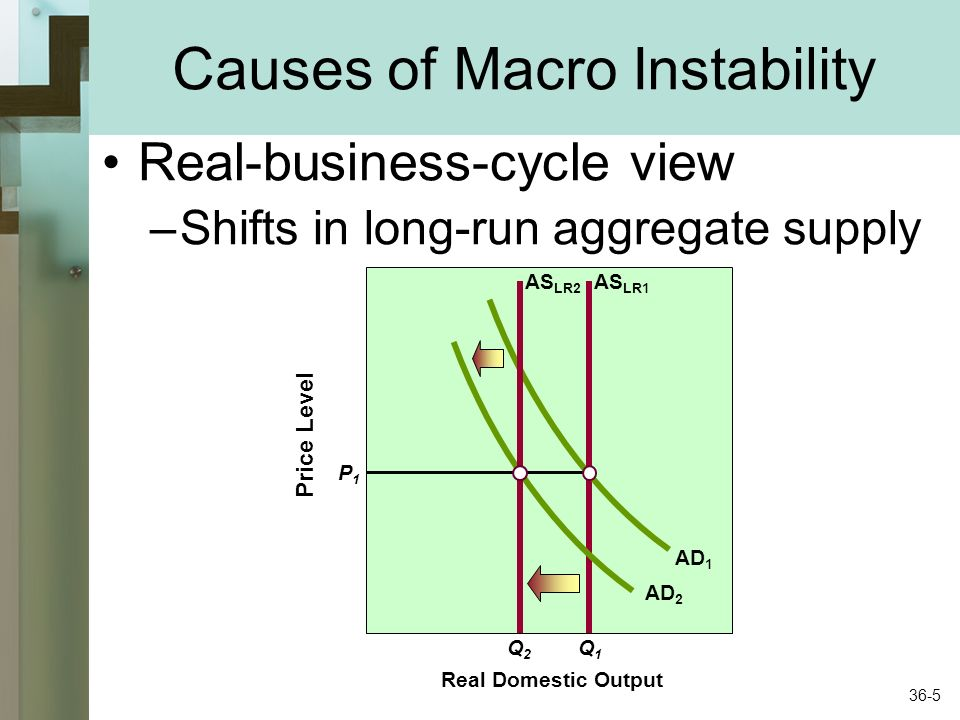 Real-business-cycle view –Shifts in long-run aggregate supply Price Level P1P1 Real Domestic Output Q2Q2 Q1Q1 AD 1 AD 2 AS LR1 AS LR2 Causes of Macro