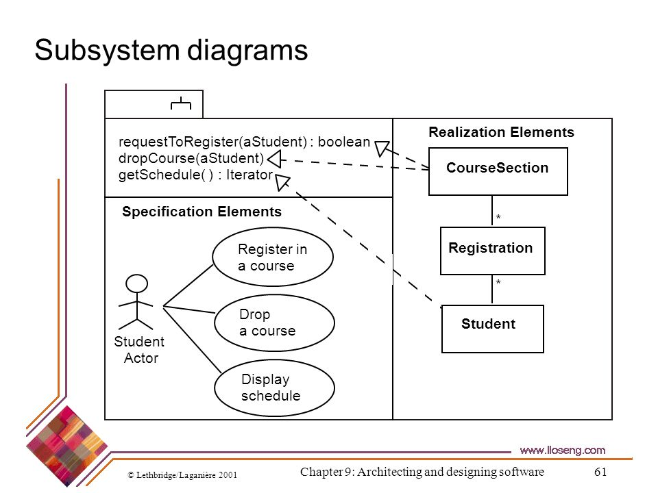 © Lethbridge/Laganière 2001 Chapter 9: Architecting and designing software61 Subsystem diagrams requestToRegister(aStudent) : boolean dropCourse(aStud