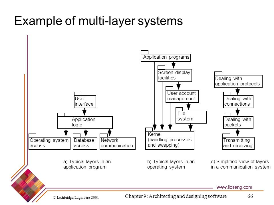 © Lethbridge/Laganière 2001 Chapter 9: Architecting and designing software66 Example of multi-layer systems Screen display facilities User account man