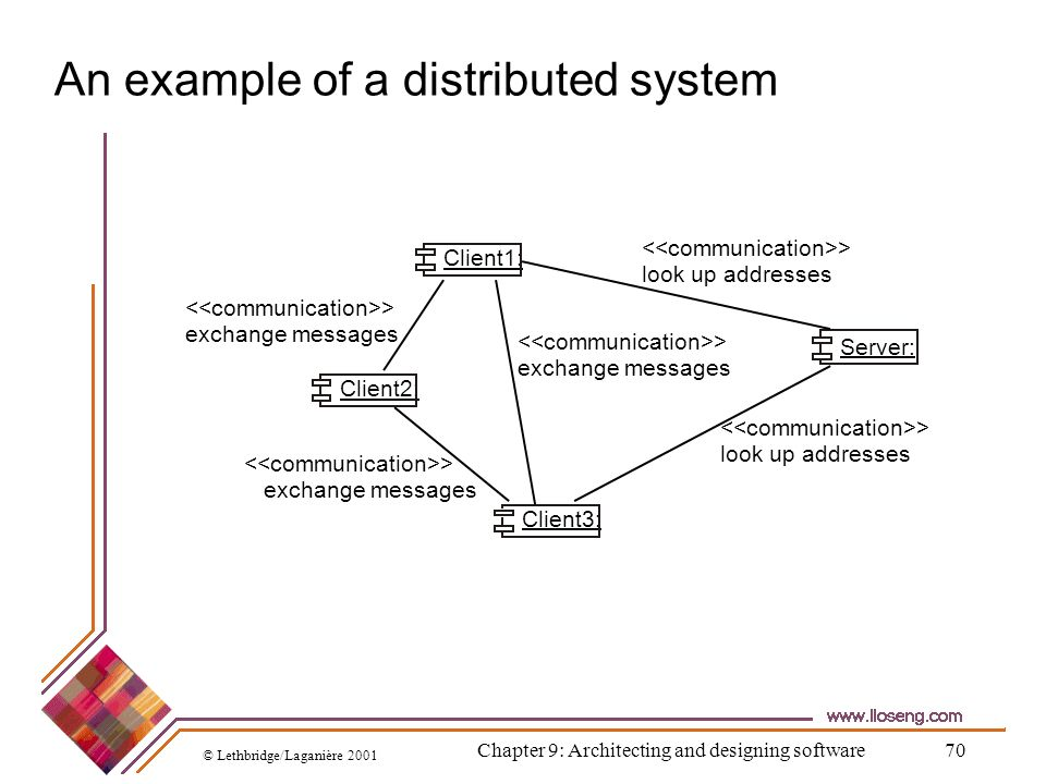 © Lethbridge/Laganière 2001 Chapter 9: Architecting and designing software70 An example of a distributed system Client2: Server: Client1: Client3: > l