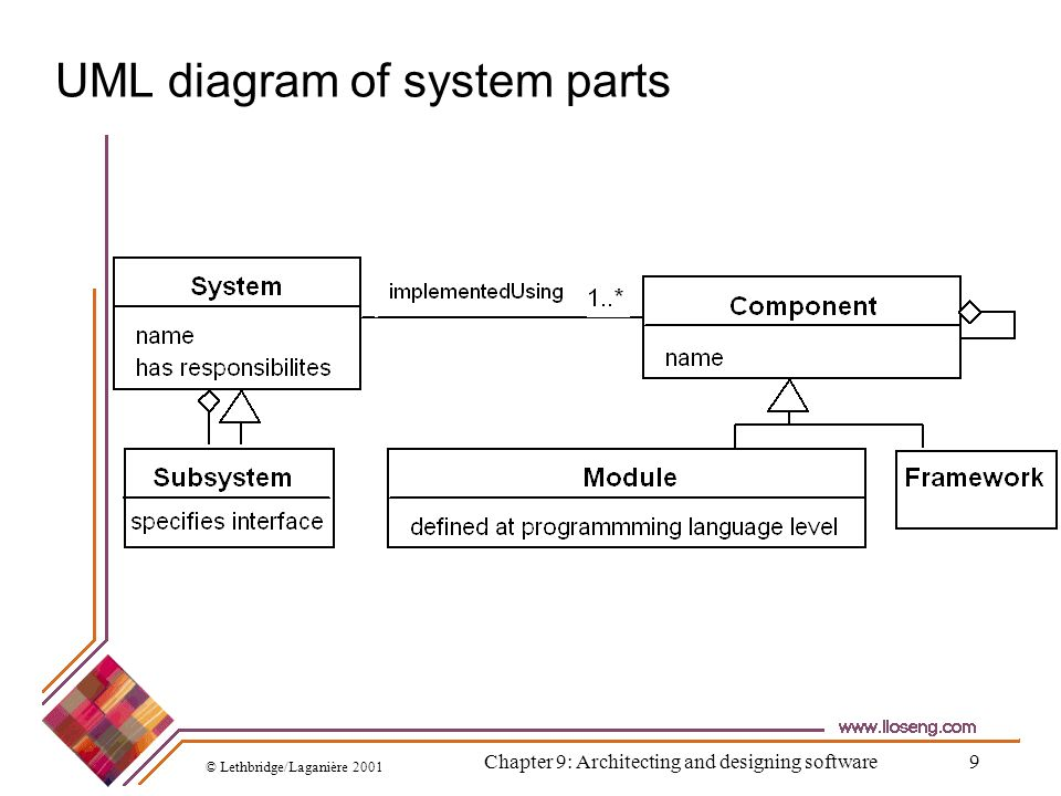 © Lethbridge/Laganière 2001 Chapter 9: Architecting and designing software90 Design Example D.
