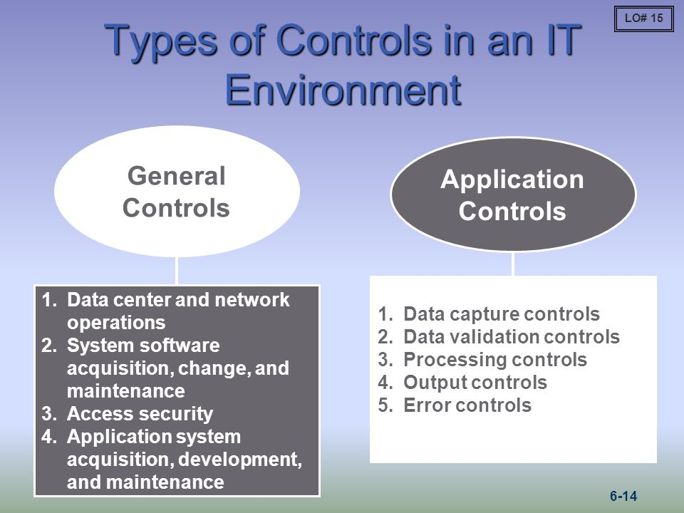 Types of Controls in an IT Environment General Controls 1.Data center and network operations 2.System software acquisition, change, and maintenance 3.