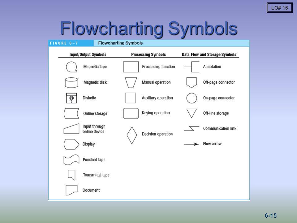 Flowcharting Symbols LO# 16 6-15
