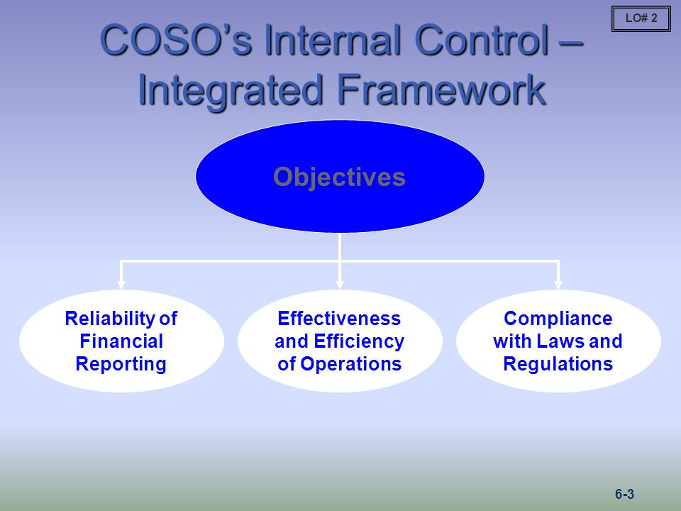 COSOs Internal Control – Integrated Framework Reliability of Financial Reporting Effectiveness and Efficiency of Operations Compliance with Laws and R