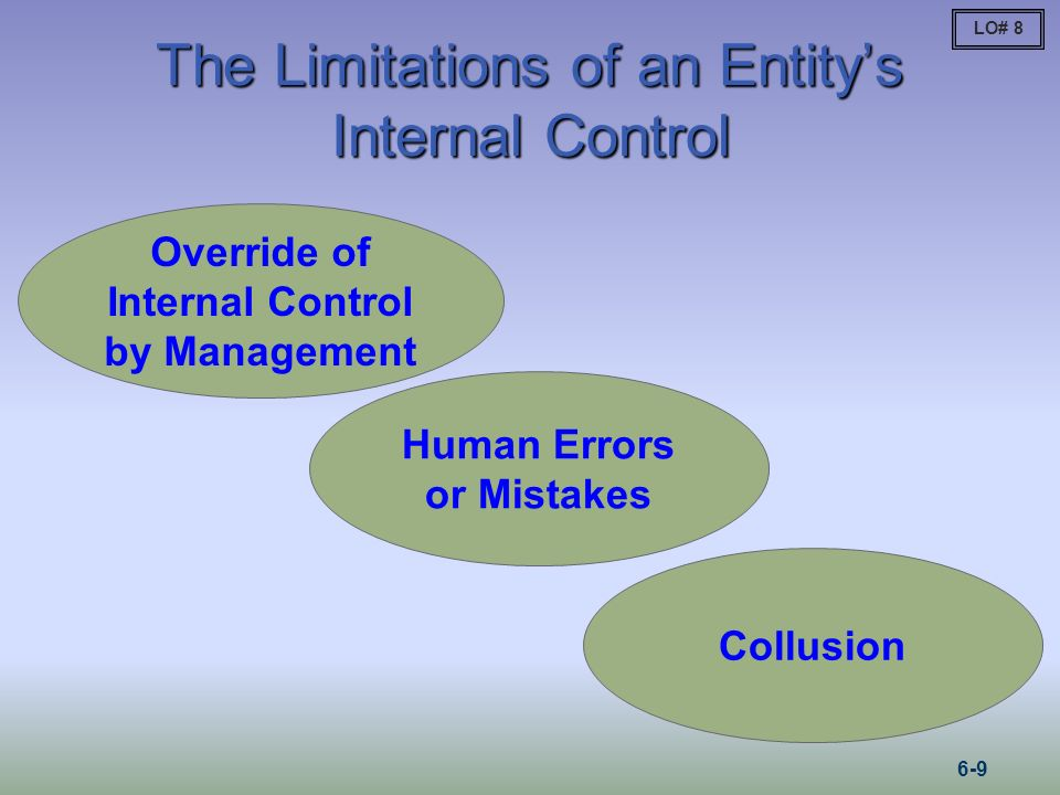 The Limitations of an Entitys Internal Control Override of Internal Control by Management Human Errors or Mistakes Collusion LO# 8 6-9