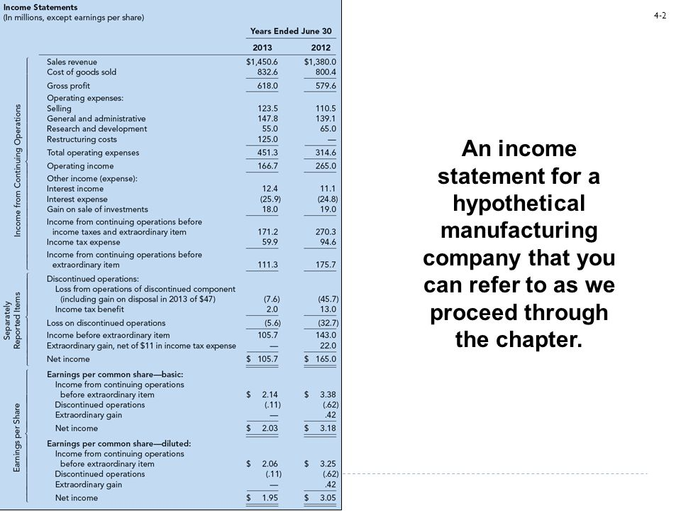 4-2 An income statement for a hypothetical manufacturing company that you can refer to as we proceed through the chapter.
