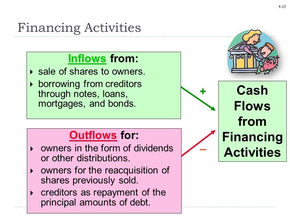 4-20 Cash Flows from Financing Activities + _ Financing Activities Inflows from: sale of shares to owners. borrowing from creditors through notes, loa