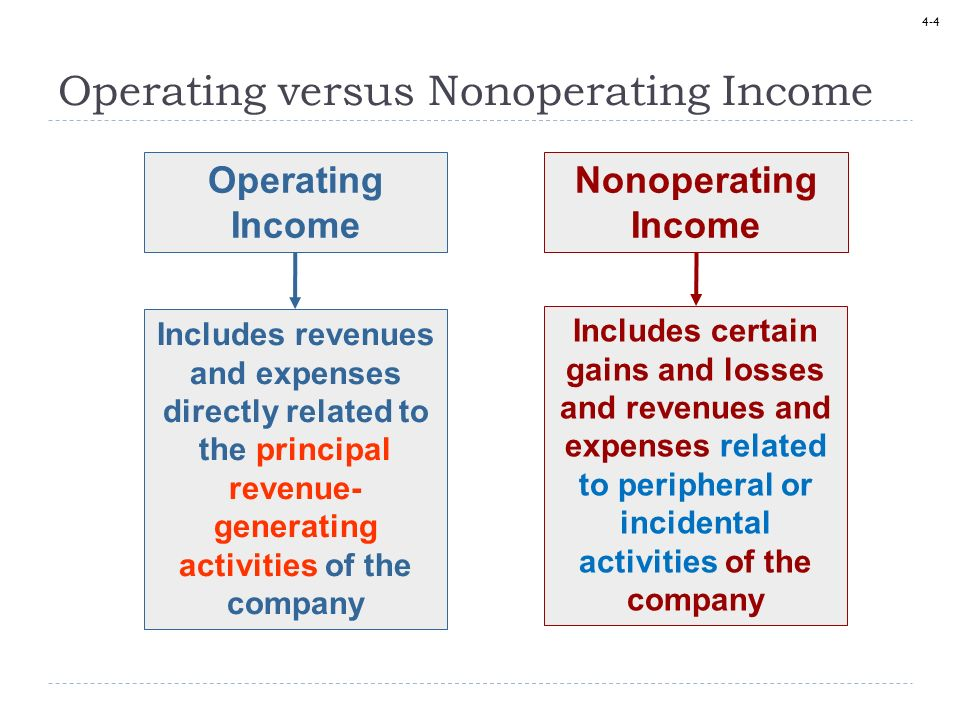 4-4 Operating Income Nonoperating Income Operating versus Nonoperating Income Includes revenues and expenses directly related to the principal revenue