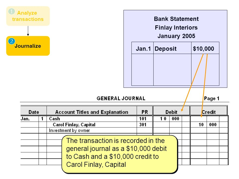 Analyze transactions 1 Journalize 2 Bank Statement Finlay Interiors January 2005 Jan.1 Deposit $10,000 The transaction is recorded in the general journal as a $10,000 debit to Cash and a $10,000 credit to Carol Finlay, Capital