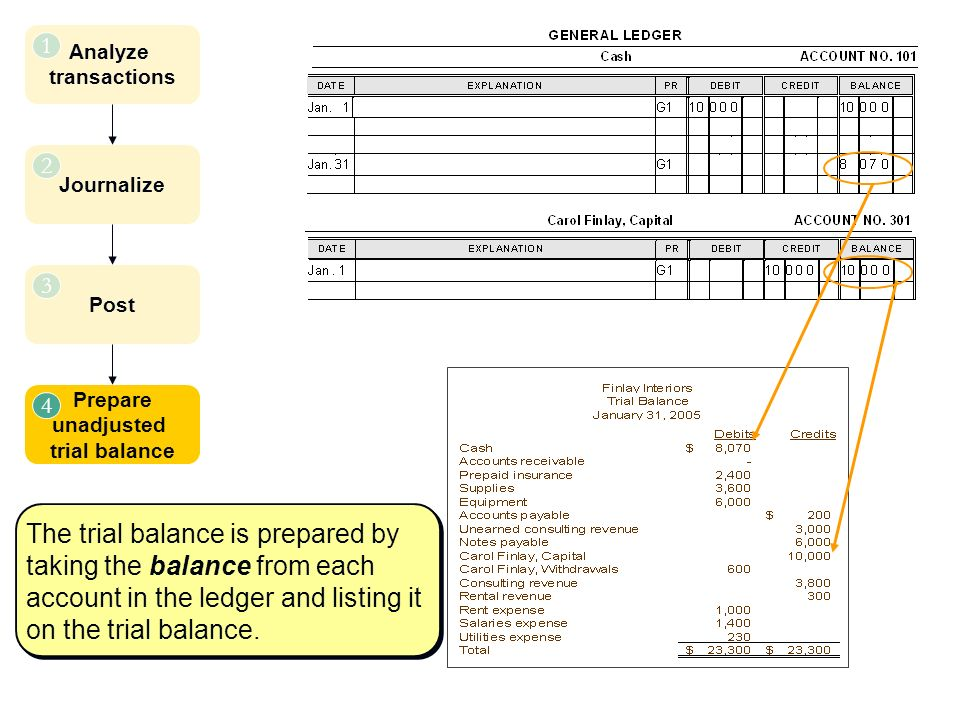 Analyze transactions 1 Journalize 2 Post 3 Prepare unadjusted trial balance 4 The trial balance is prepared by taking the balance from each account in the ledger and listing it on the trial balance.