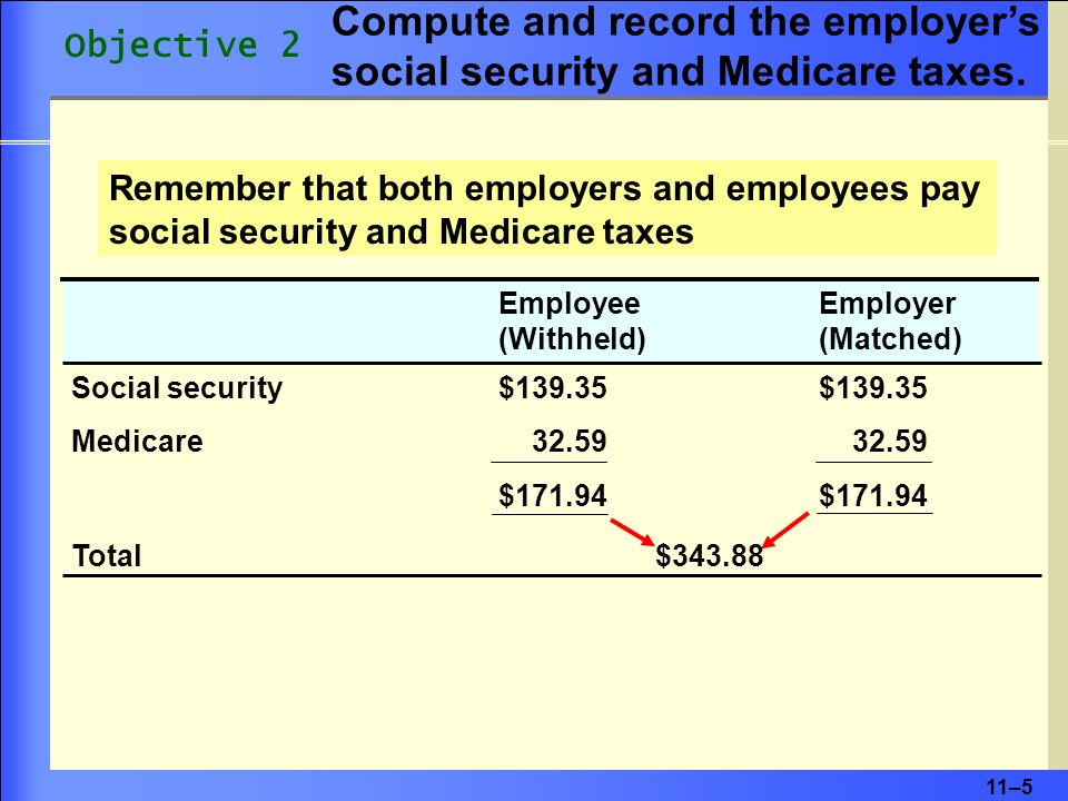 11–5 Remember that both employers and employees pay social security and Medicare taxes Employee Employer (Withheld) (Matched) Social security $139.35 $139.35 Medicare 32.59 32.59 $171.94 Total $343.88 Objective 2 Compute and record the employers social security and Medicare taxes.