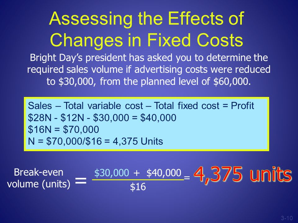 3-10 Assessing the Effects of Changes in Fixed Costs Bright Days president has asked you to determine the required sales volume if advertising costs w