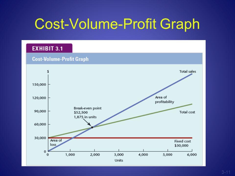 3-11 Cost-Volume-Profit Graph