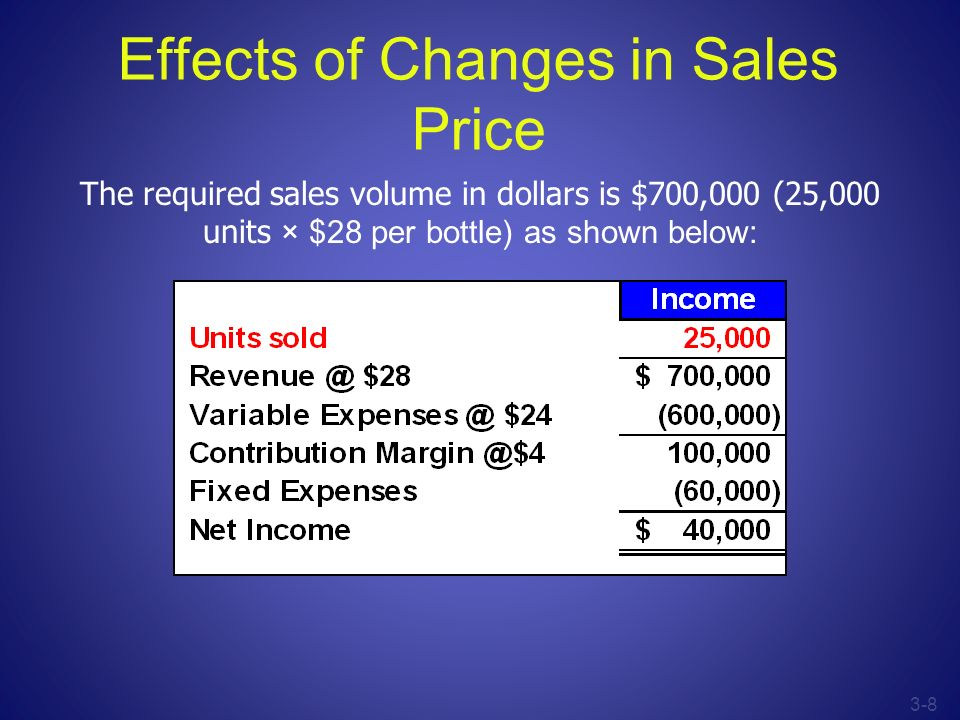 3-8 Effects of Changes in Sales Price The required sales volume in dollars is $700,000 (25,000 units × $28 per bottle) as shown below: