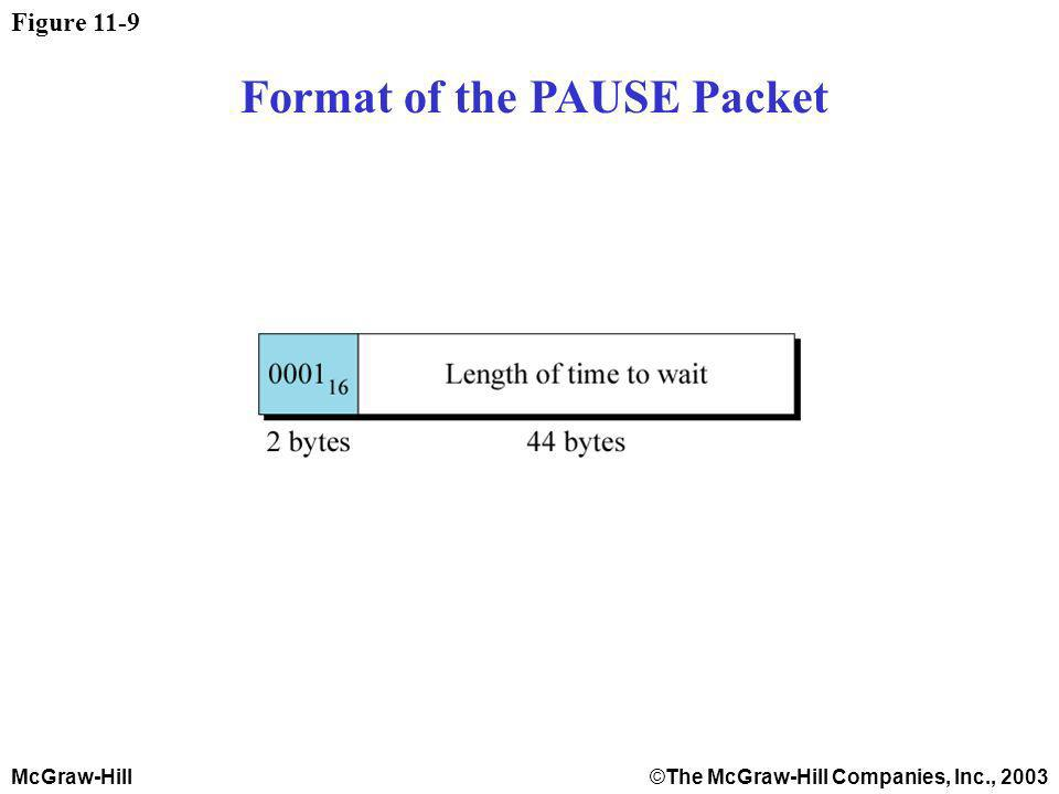 McGraw-Hill©The McGraw-Hill Companies, Inc., 2003 Figure 11-9 Format of the PAUSE Packet