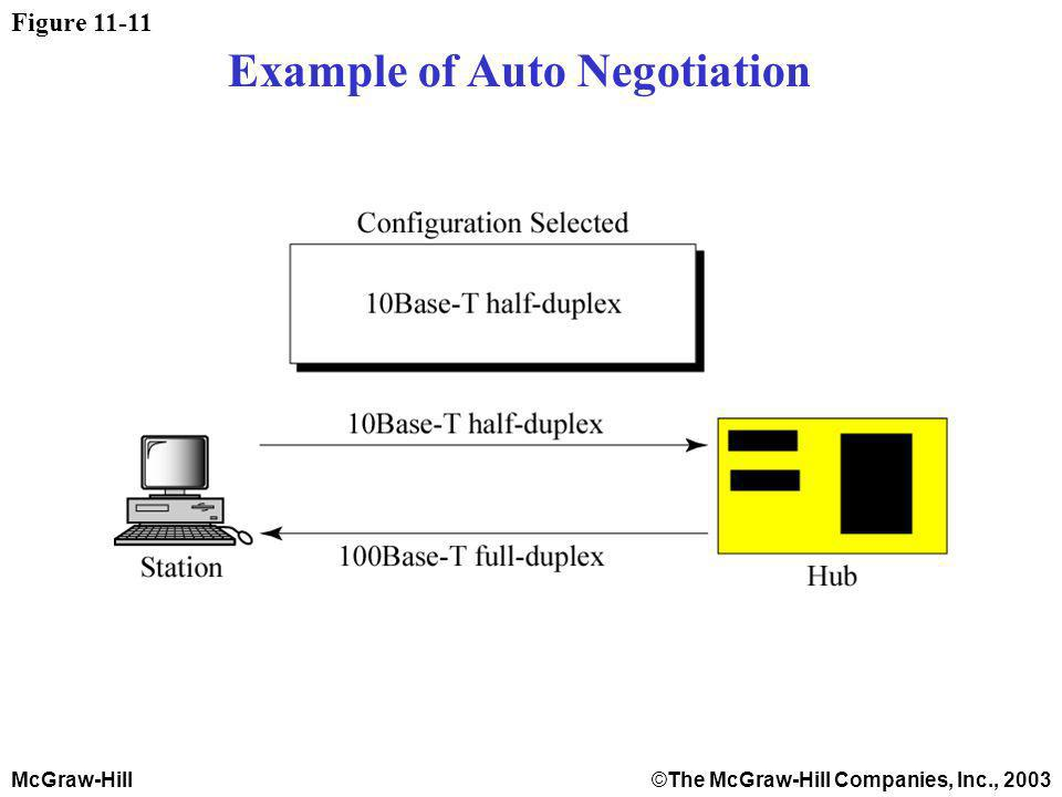 McGraw-Hill©The McGraw-Hill Companies, Inc., 2003 Figure 11-11 Example of Auto Negotiation