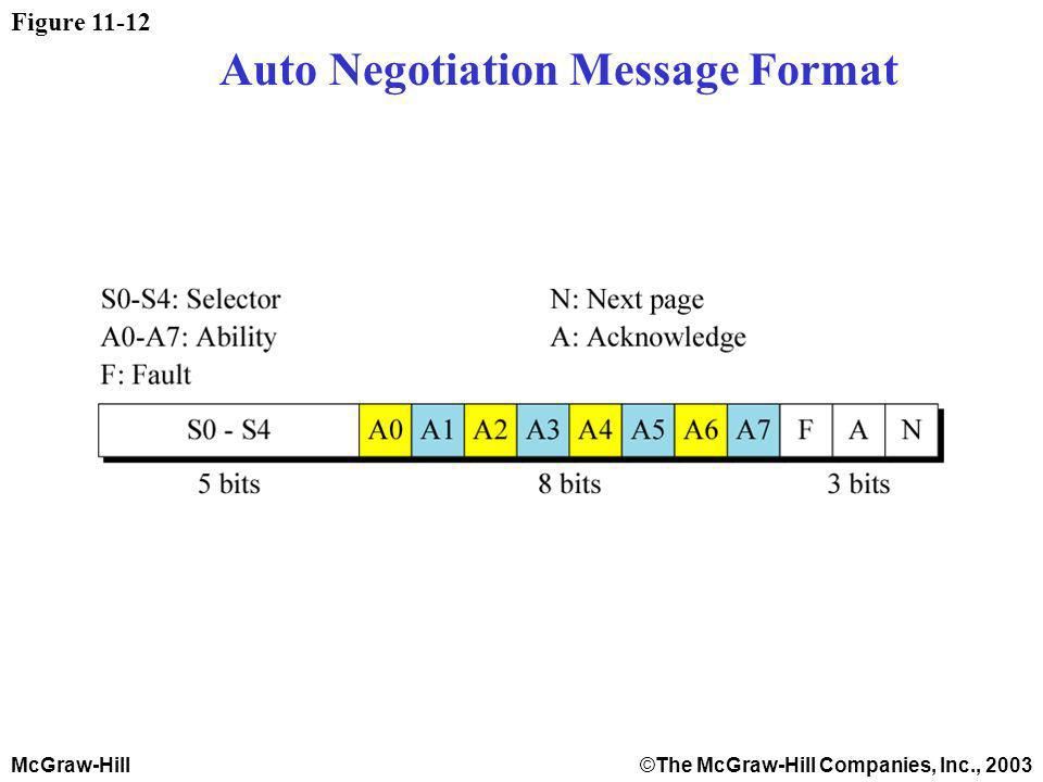 McGraw-Hill©The McGraw-Hill Companies, Inc., 2003 Figure 11-12 Auto Negotiation Message Format