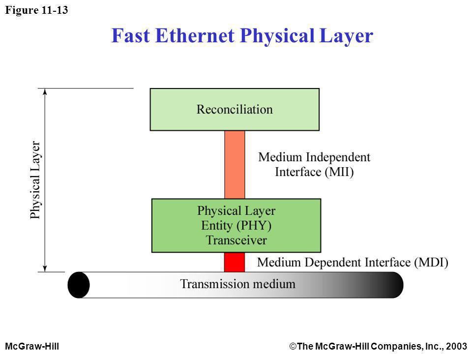 McGraw-Hill©The McGraw-Hill Companies, Inc., 2003 Figure 11-13 Fast Ethernet Physical Layer