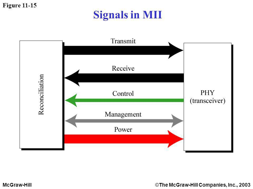 McGraw-Hill©The McGraw-Hill Companies, Inc., 2003 Figure Signals in MII