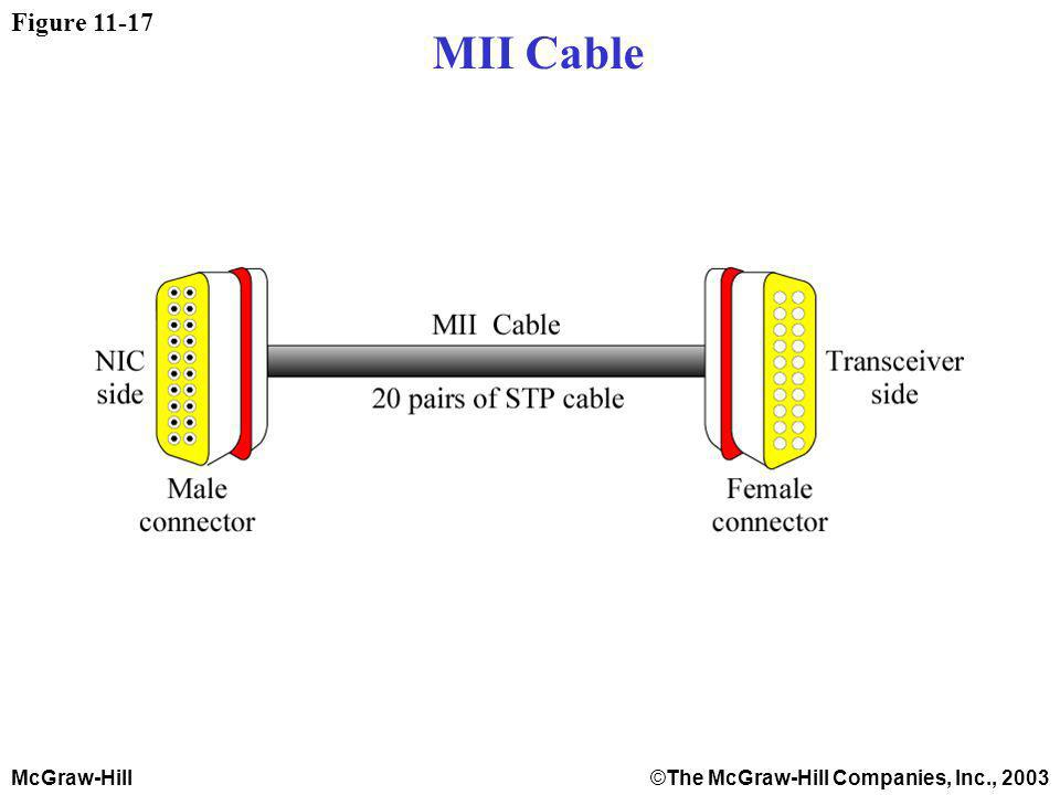 McGraw-Hill©The McGraw-Hill Companies, Inc., 2003 Figure 11-17 MII Cable
